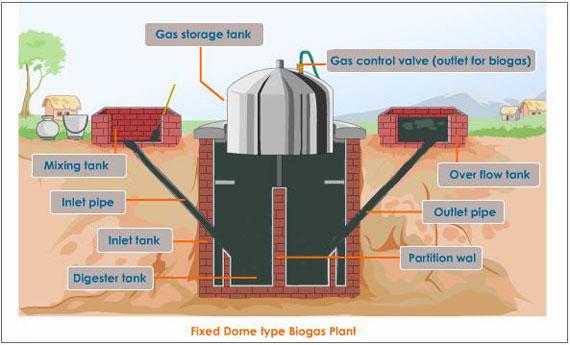 Своими руками биогазовые установки